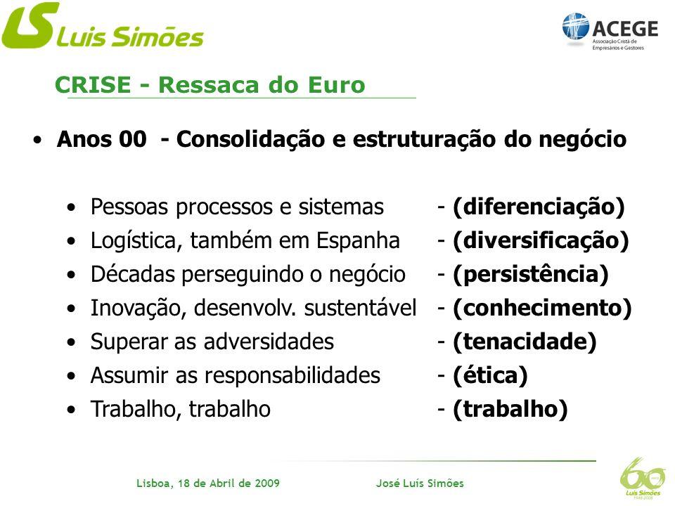 CRISE - Ressaca do EuroAnos 00 - Consolidação e estruturação do negócio. Pessoas processos e sistemas - (diferenciação)