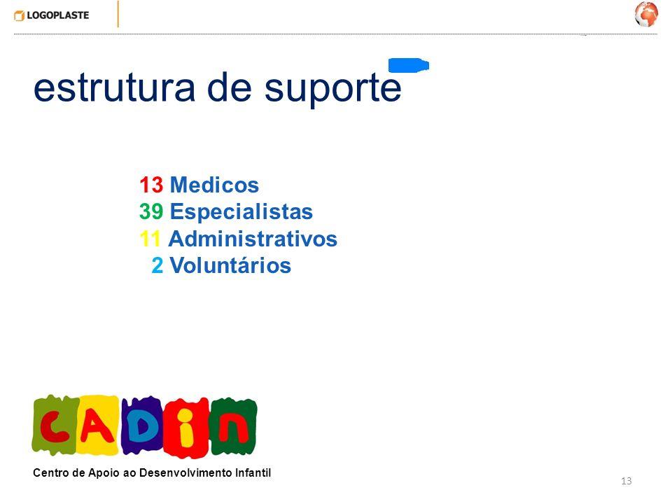 estrutura de suporte 13 Medicos 39 Especialistas 11 Administrativos