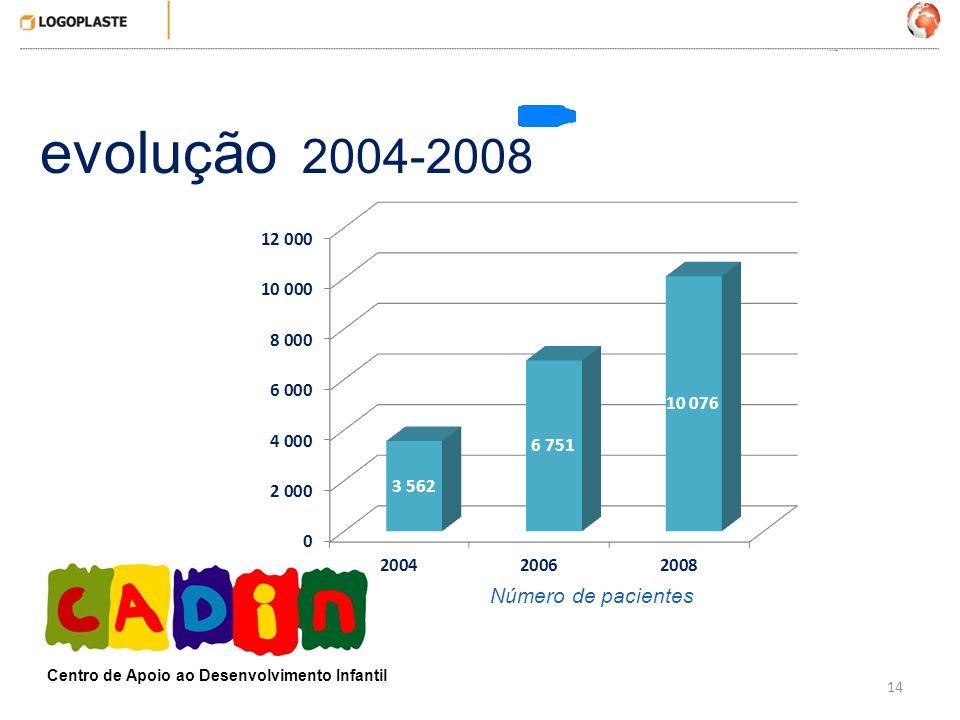 evolução 2004-2008 Número de pacientes