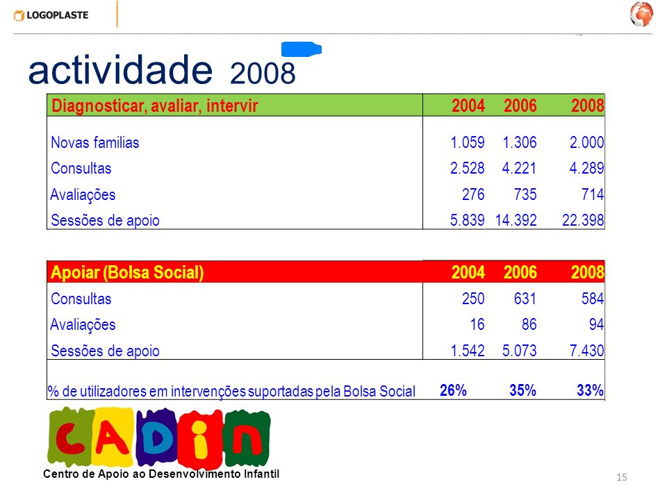actividade 2008 Diagnosticar, avaliar, intervir 2004 2006 2008