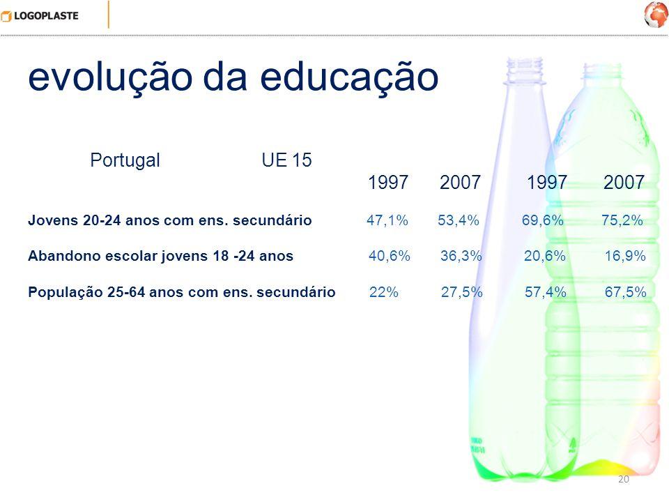 evolução da educação Portugal UE 15 1997 2007 1997 2007