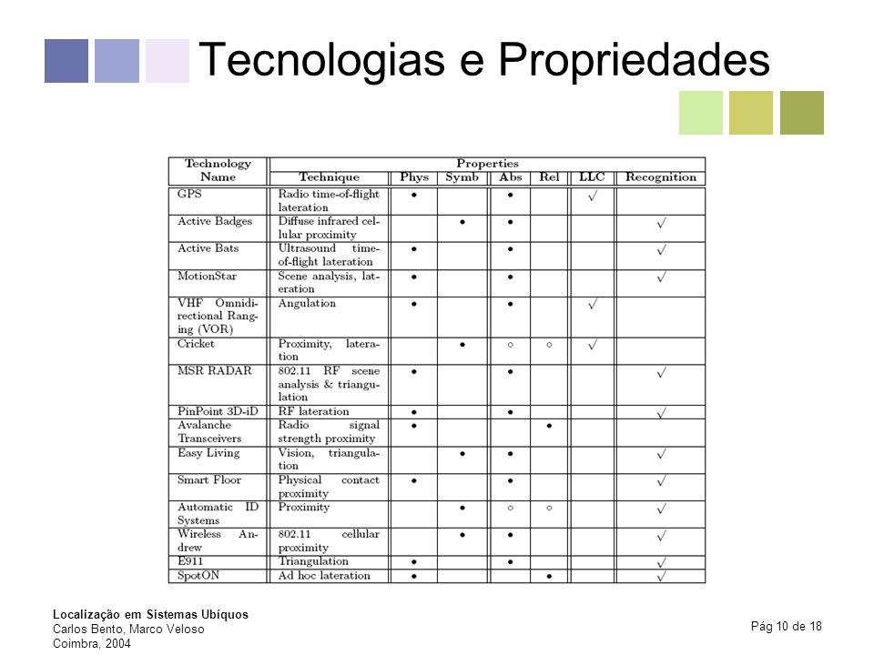 Tecnologias e Propriedades