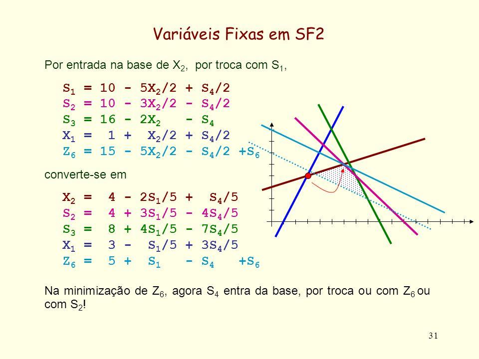 Variáveis Fixas em SF2 S1 = 10 - 5X2/2 + S4/2 S2 = 10 - 3X2/2 - S4/2