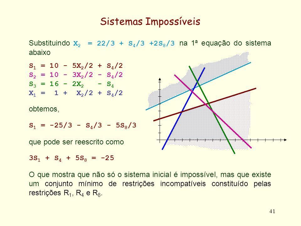 Sistemas Impossíveis Substituindo X2 = 22/3 + S4/3 +2S8/3 na 1ª equação do sistema abaixo. S1 = 10 - 5X2/2 + S4/2.