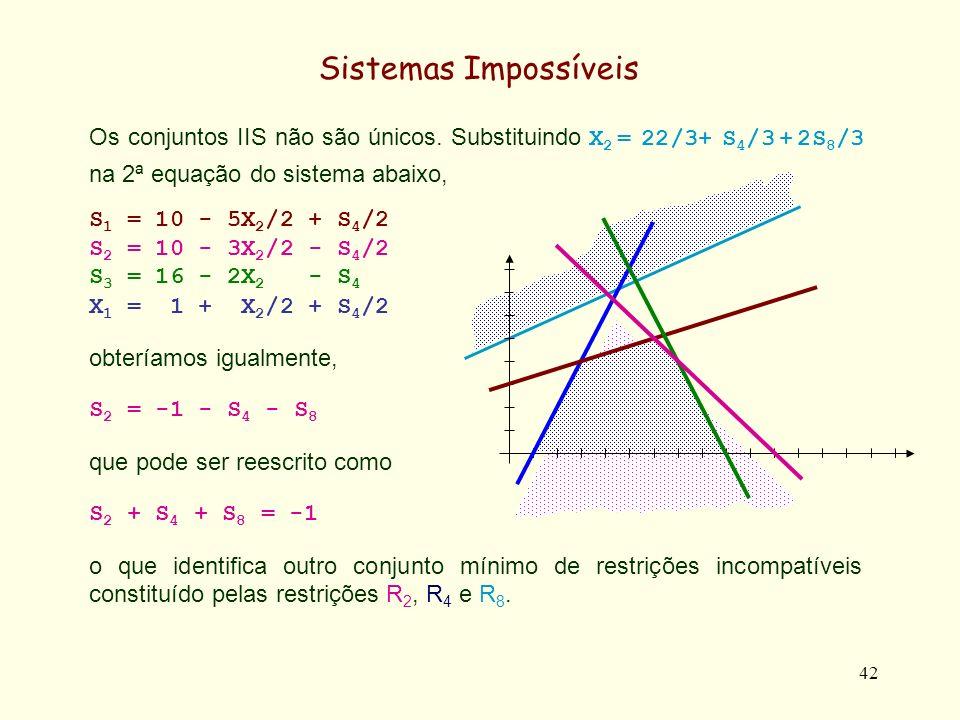 Sistemas Impossíveis Os conjuntos IIS não são únicos. Substituindo X2 = 22/3+ S4/3 + 2S8/3 na 2ª equação do sistema abaixo,