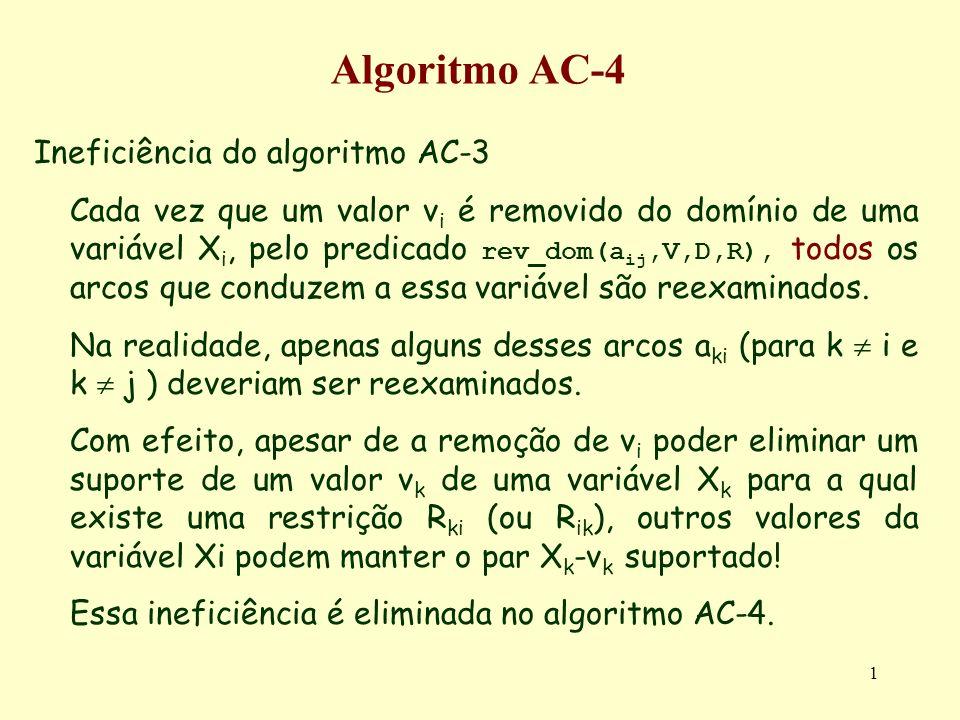 Algoritmo AC-4 Ineficiência do algoritmo AC-3