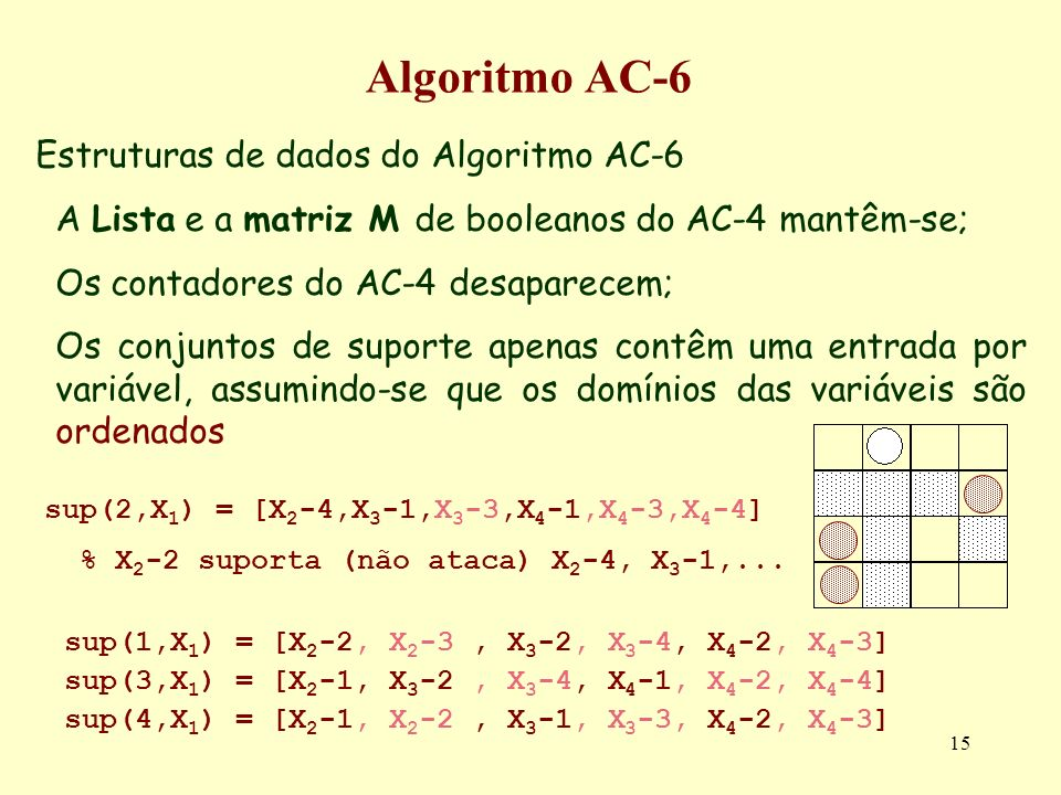 Algoritmo AC-6 Estruturas de dados do Algoritmo AC-6
