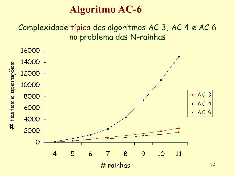Algoritmo AC-6 Complexidade típica dos algoritmos AC-3, AC-4 e AC-6 no problema das N-rainhas.