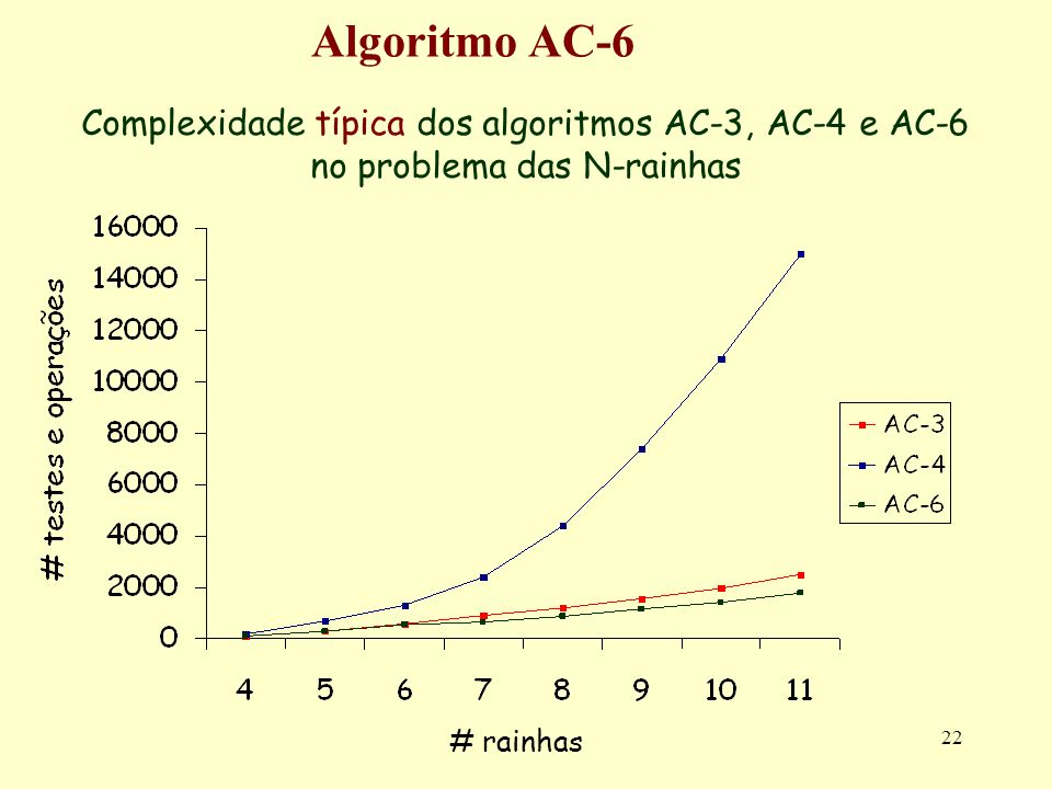 Algoritmo AC-6Complexidade típica dos algoritmos AC-3, AC-4 e AC-6 no problema das N-rainhas.