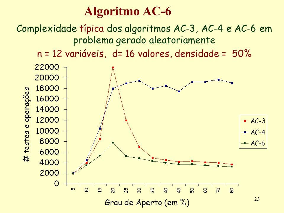 n = 12 variáveis, d= 16 valores, densidade = 50%