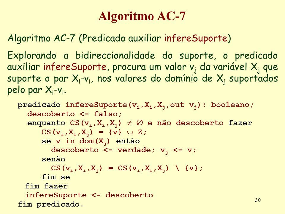 Algoritmo AC-7 Algoritmo AC-7 (Predicado auxiliar infereSuporte)