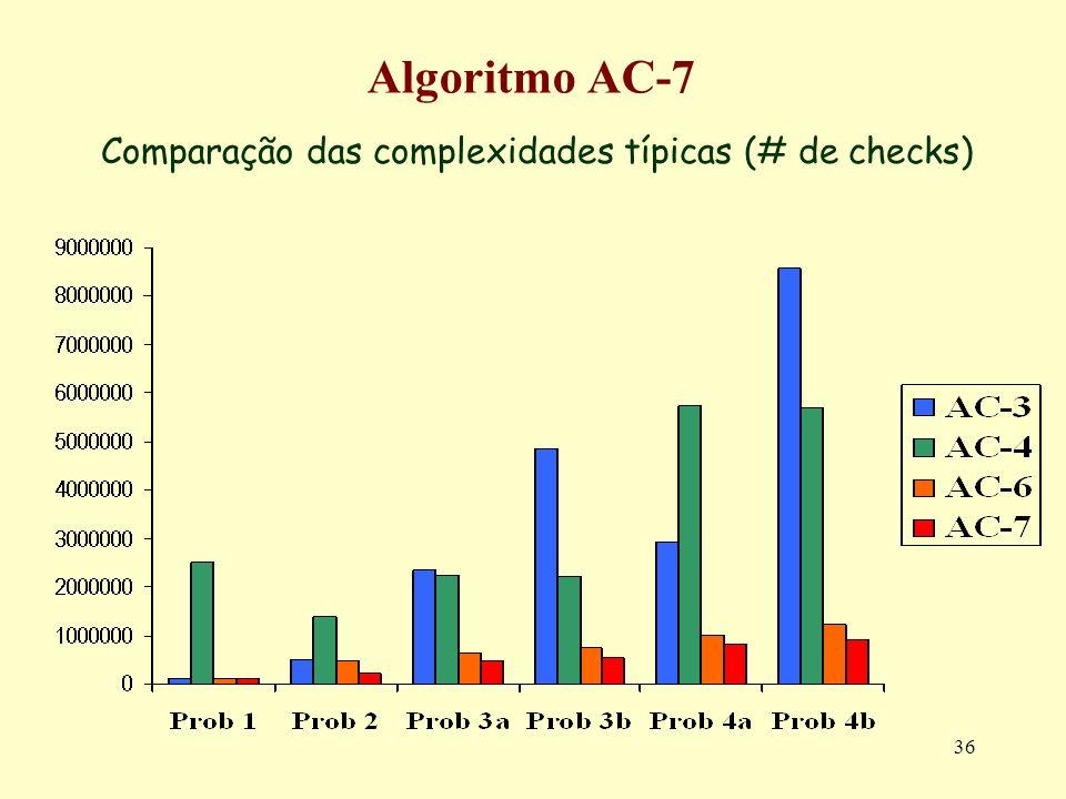 Comparação das complexidades típicas (# de checks)