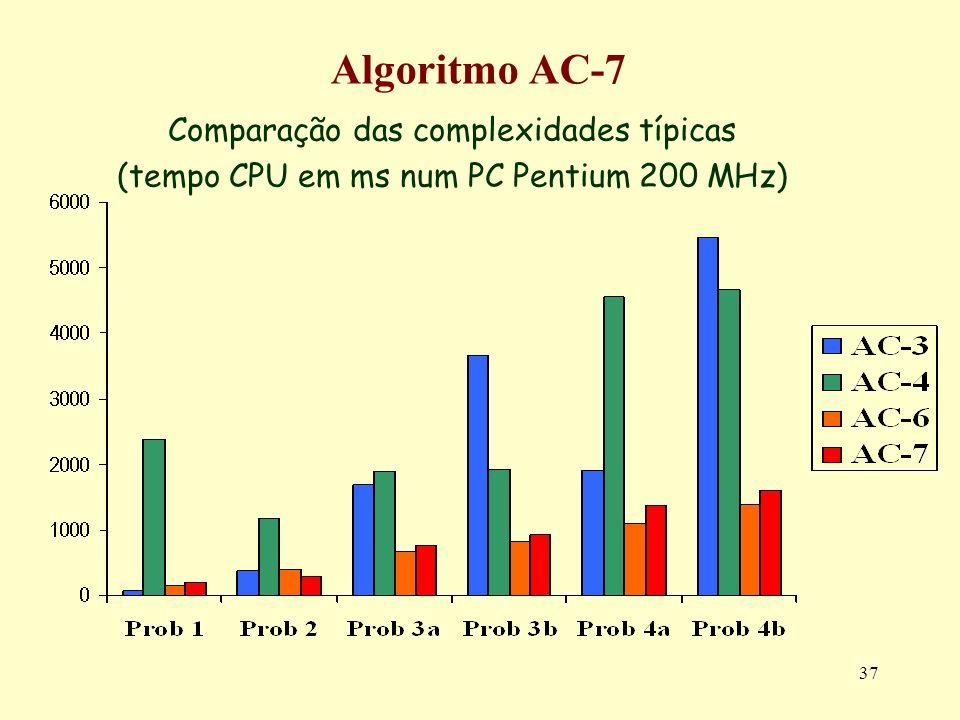 Algoritmo AC-7 Comparação das complexidades típicas