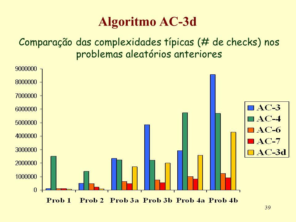 Algoritmo AC-3dComparação das complexidades típicas (# de checks) nos problemas aleatórios anteriores.