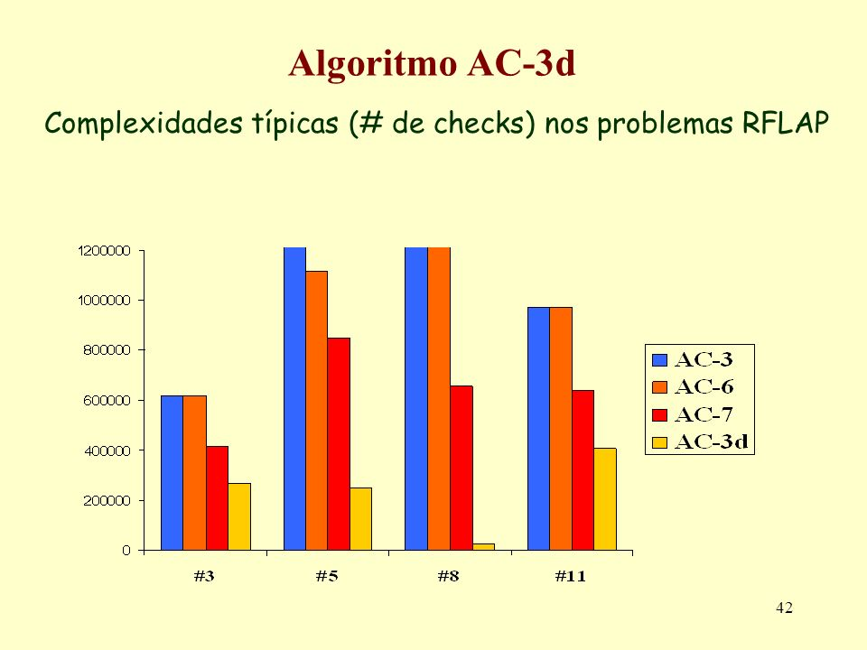 Complexidades típicas (# de checks) nos problemas RFLAP