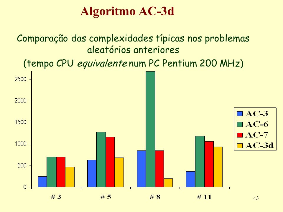(tempo CPU equivalente num PC Pentium 200 MHz)