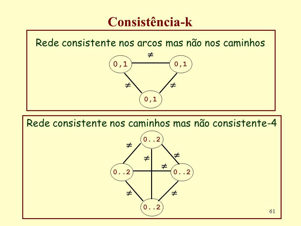 Consistência-k Rede consistente nos arcos mas não nos caminhos 