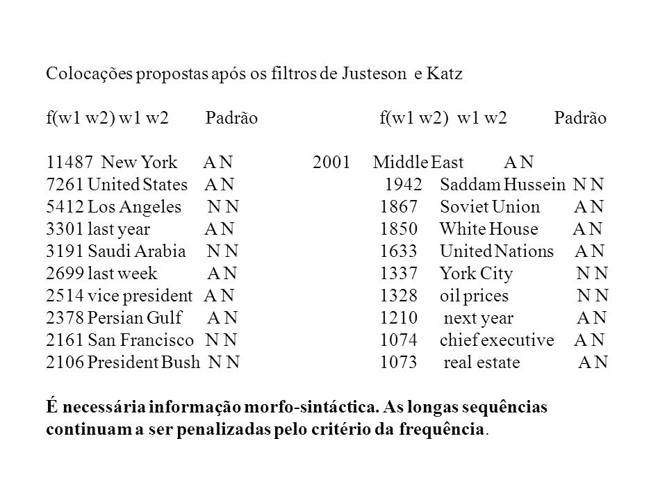 Colocações propostas após os filtros de Justeson e Katz f(w1 w2) w1 w2 Padrão f(w1 w2) w1 w2 Padrão 11487 New York A N 2001 Middle East A N 7261 United States A N 1942 Saddam Hussein N N 5412 Los Angeles N N 1867 Soviet Union A N 3301 last year A N 1850 White House A N 3191 Saudi Arabia N N 1633 United Nations A N 2699 last week A N 1337 York City N N 2514 vice president A N 1328 oil prices N N 2378 Persian Gulf A N 1210 next year A N 2161 San Francisco N N 1074 chief executive A N 2106 President Bush N N 1073 real estate A N