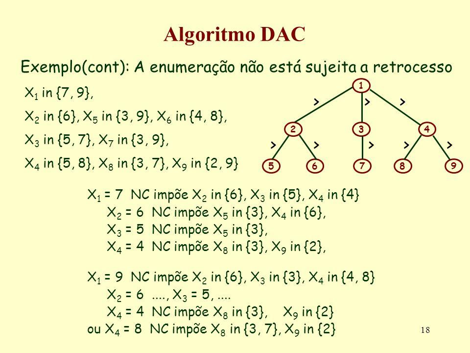 Algoritmo DACExemplo(cont): A enumeração não está sujeita a retrocesso. 1. 5. 3. 2. 7. 6. 4. 8. 9. >