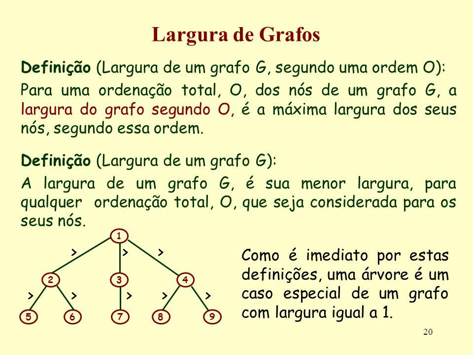 Largura de Grafos Definição (Largura de um grafo G, segundo uma ordem O):