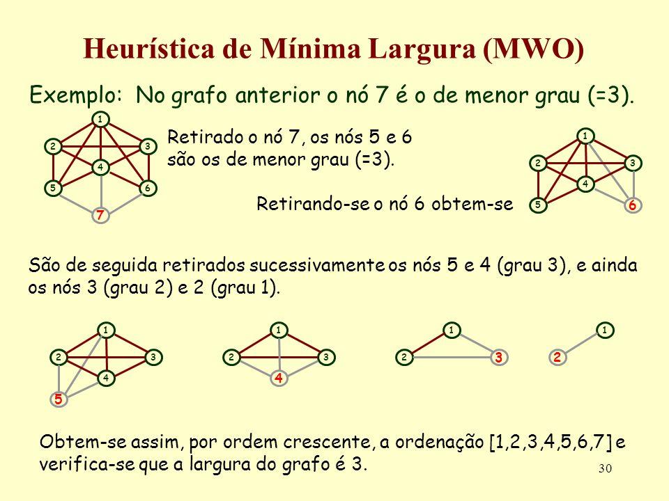 Heurística de Mínima Largura (MWO)