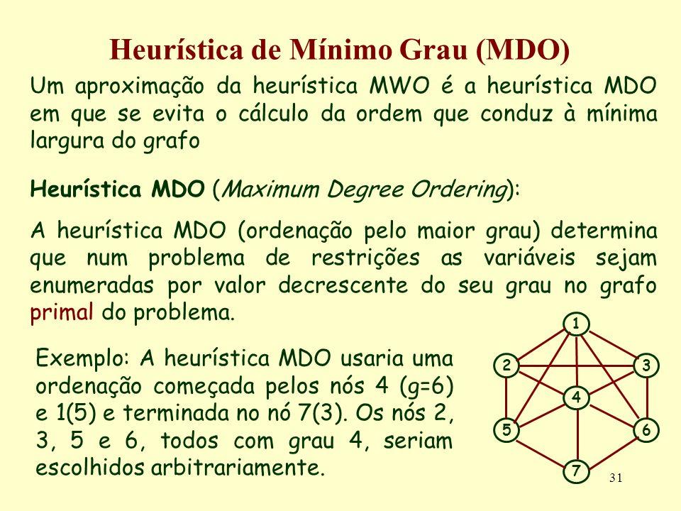Heurística de Mínimo Grau (MDO)