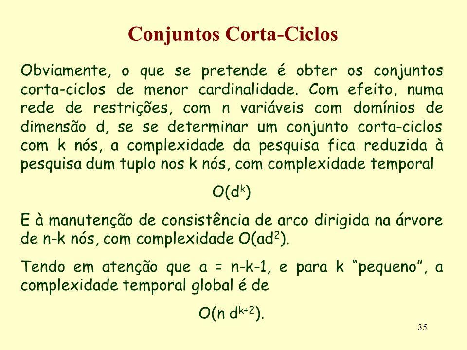 Conjuntos Corta-Ciclos