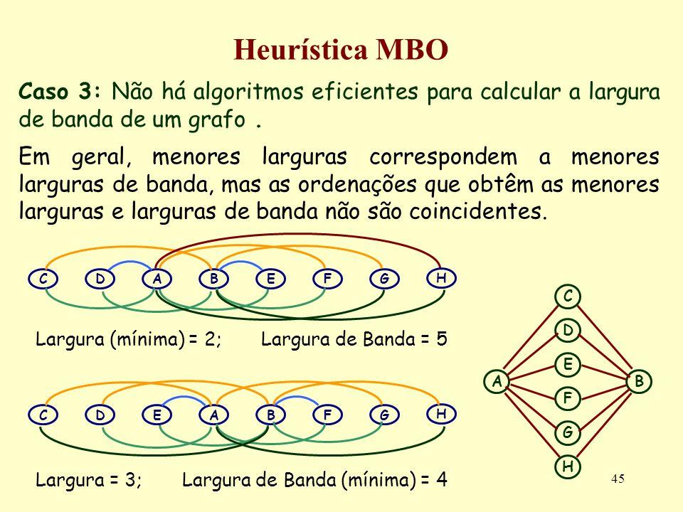 Heurística MBO Caso 3: Não há algoritmos eficientes para calcular a largura de banda de um grafo .