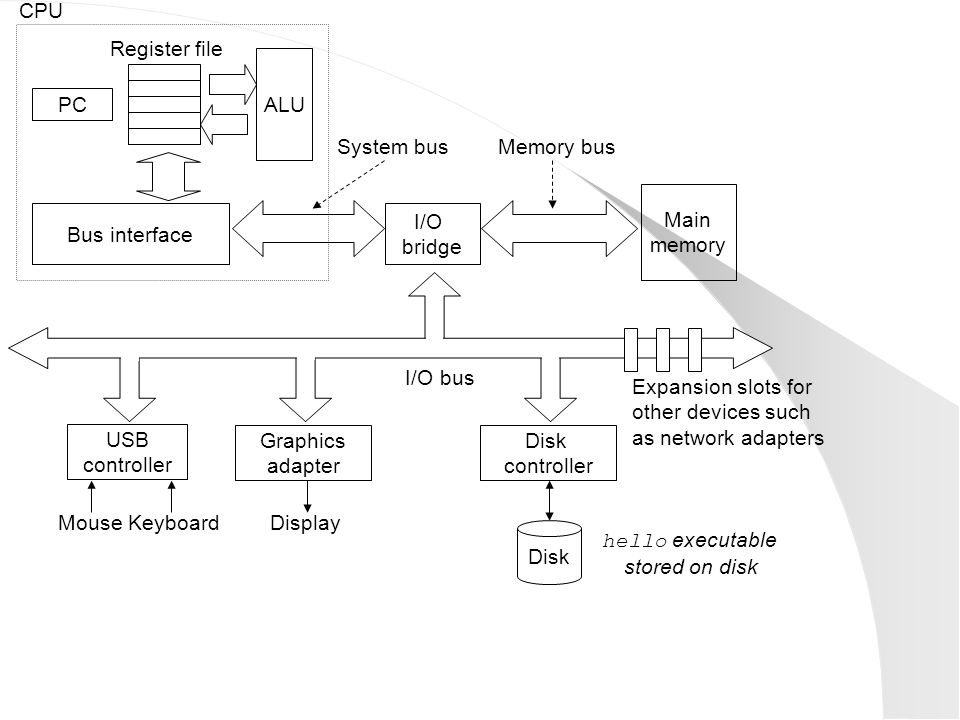 CPU Register file. ALU. PC. System bus. Memory bus. Main. memory. Bus interface. I/O. bridge.