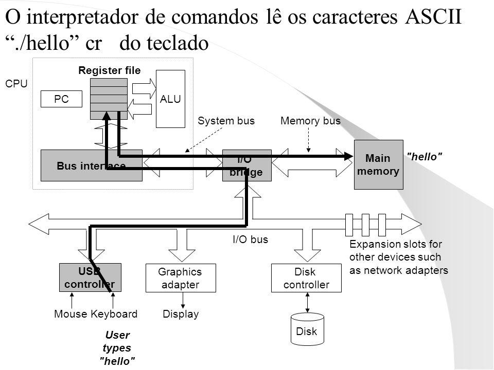 O interpretador de comandos lê os caracteres ASCII