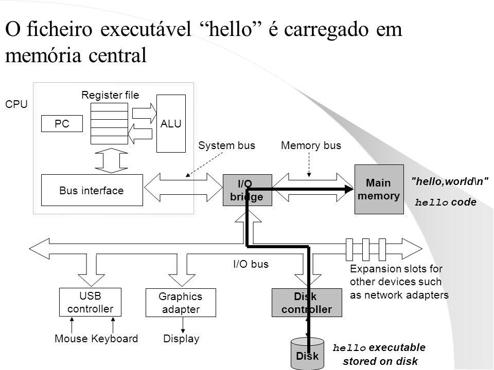 O ficheiro executável hello é carregado em memória central