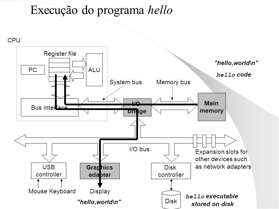 Execução do programa hello