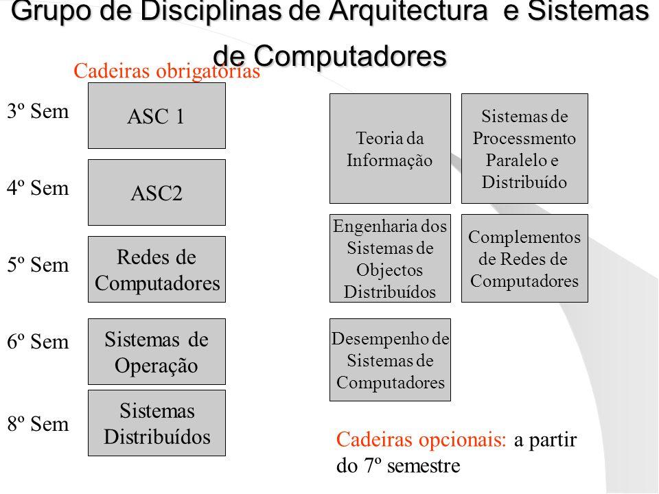 Grupo de Disciplinas de Arquitectura e Sistemas de Computadores
