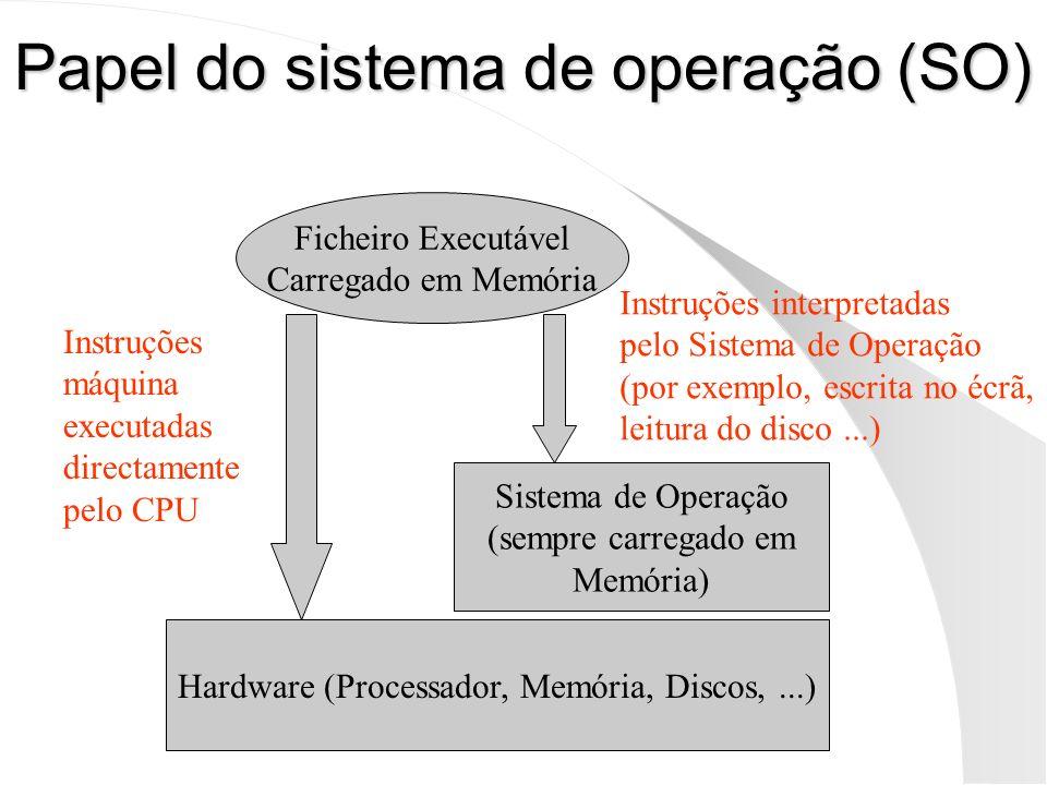Papel do sistema de operação (SO)