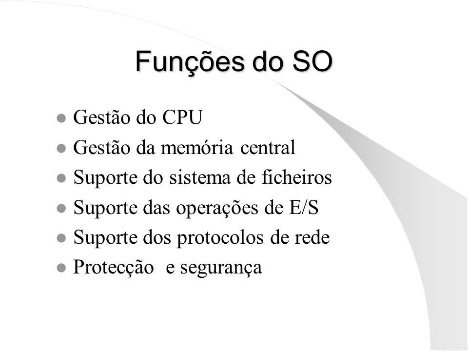 Funções do SO Gestão do CPU Gestão da memória central