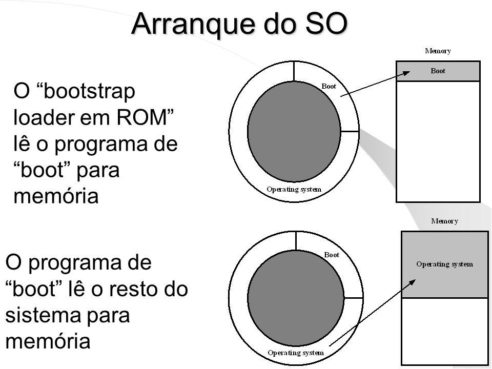 Arranque do SO O bootstrap loader em ROM lê o programa de boot para memória.