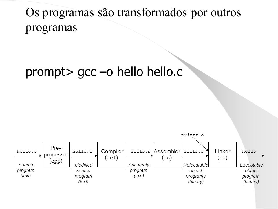 Os programas são transformados por outros programas