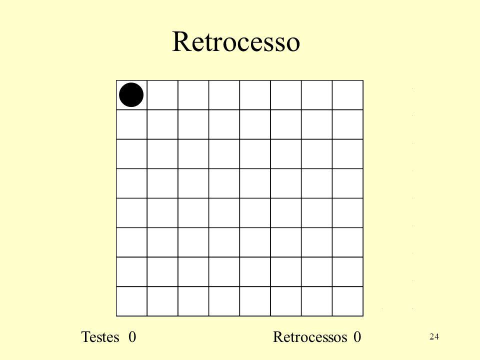 Retrocesso Testes 0 Retrocessos 0