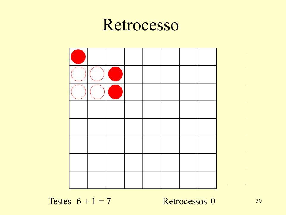 Retrocesso Testes 6 + 1 = 7 Retrocessos 0