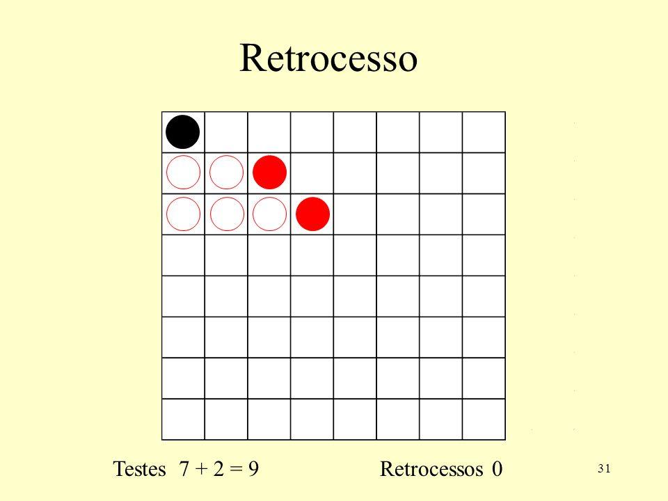 Retrocesso Testes 7 + 2 = 9 Retrocessos 0