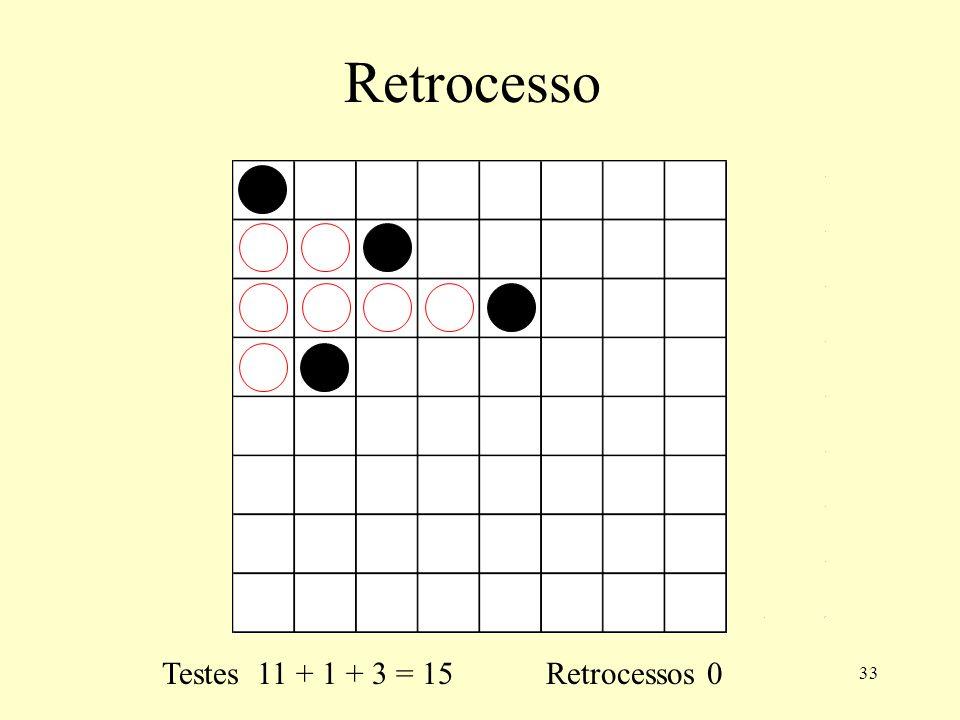 Retrocesso Testes 11 + 1 + 3 = 15 Retrocessos 0