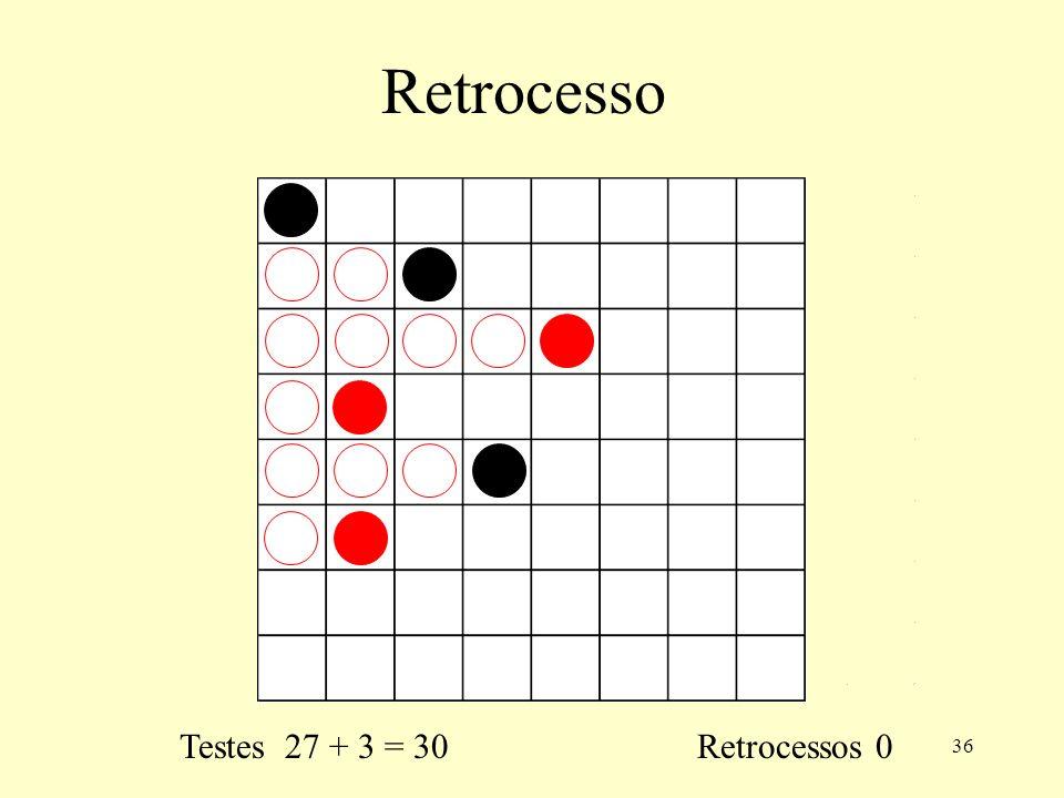Retrocesso Testes 27 + 3 = 30 Retrocessos 0