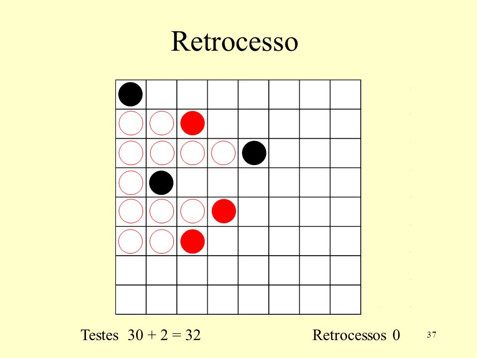 Retrocesso Testes 30 + 2 = 32 Retrocessos 0