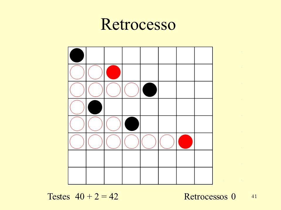 Retrocesso Testes 40 + 2 = 42 Retrocessos 0