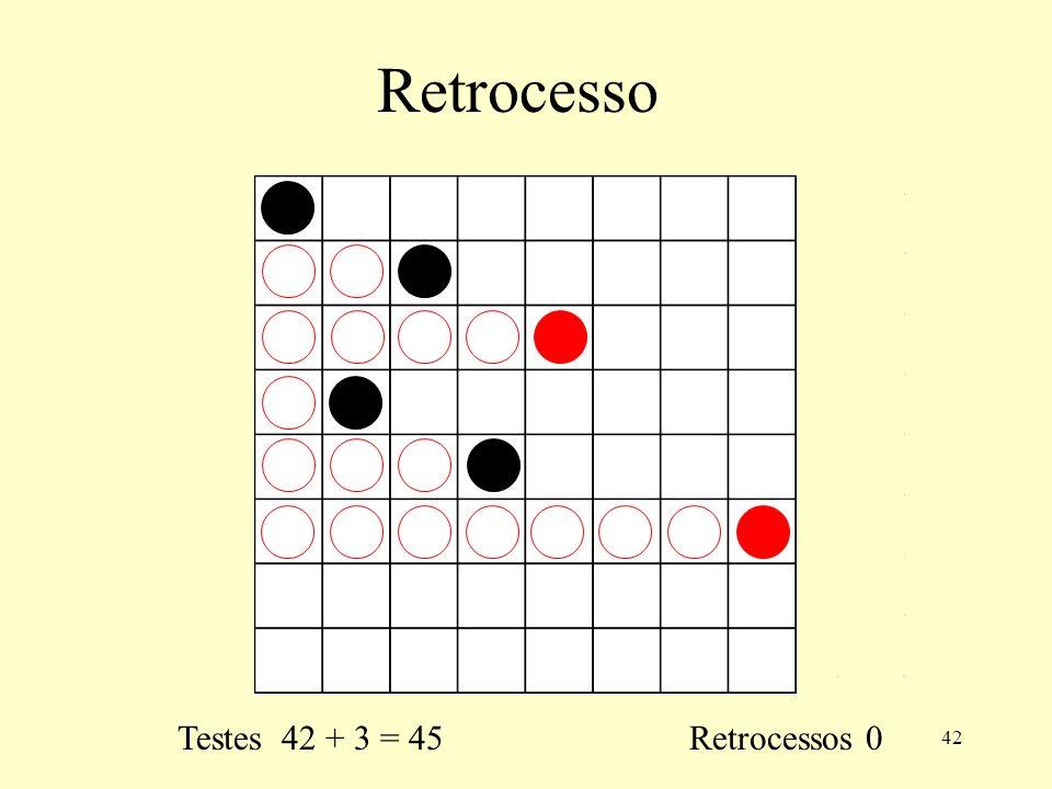 Retrocesso Testes 42 + 3 = 45 Retrocessos 0
