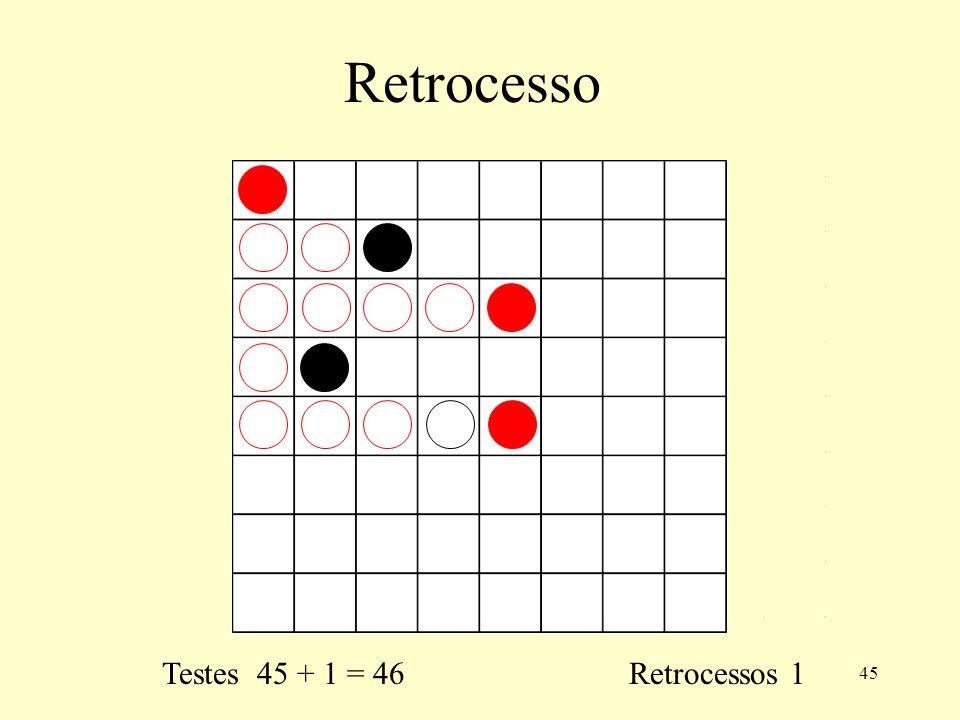 Retrocesso Testes 45 + 1 = 46 Retrocessos 1