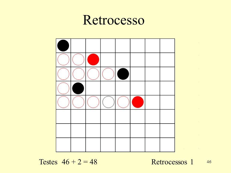 Retrocesso Testes 46 + 2 = 48 Retrocessos 1