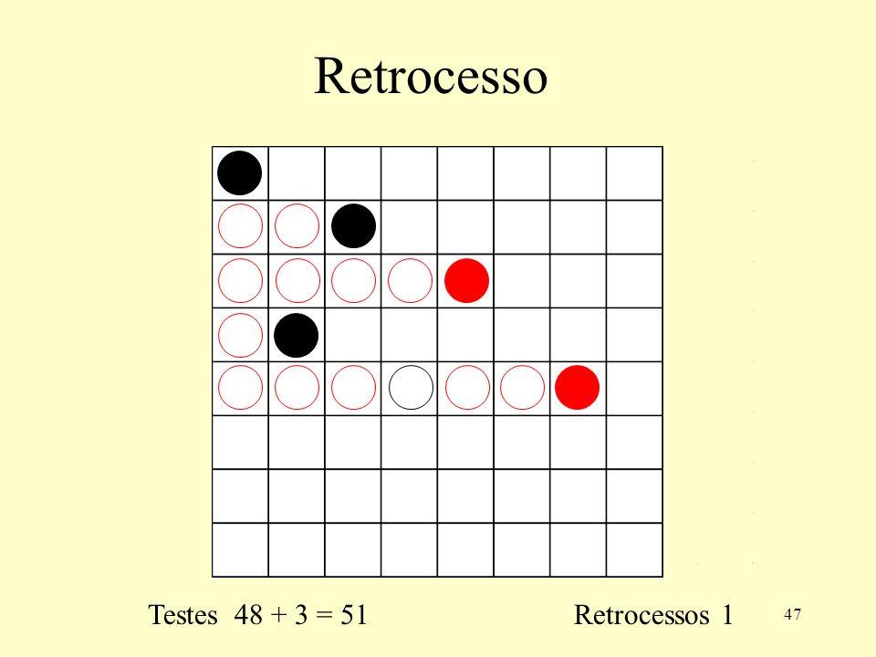 Retrocesso Testes 48 + 3 = 51 Retrocessos 1