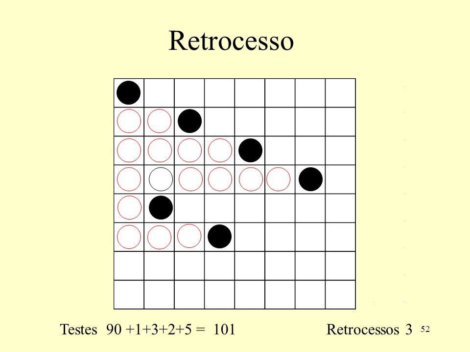 Retrocesso Testes 90 +1+3+2+5 = 101 Retrocessos 3