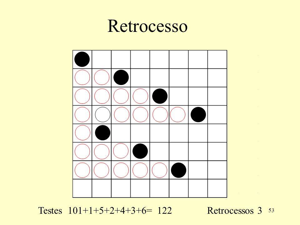 Retrocesso Testes 101+1+5+2+4+3+6= 122 Retrocessos 3